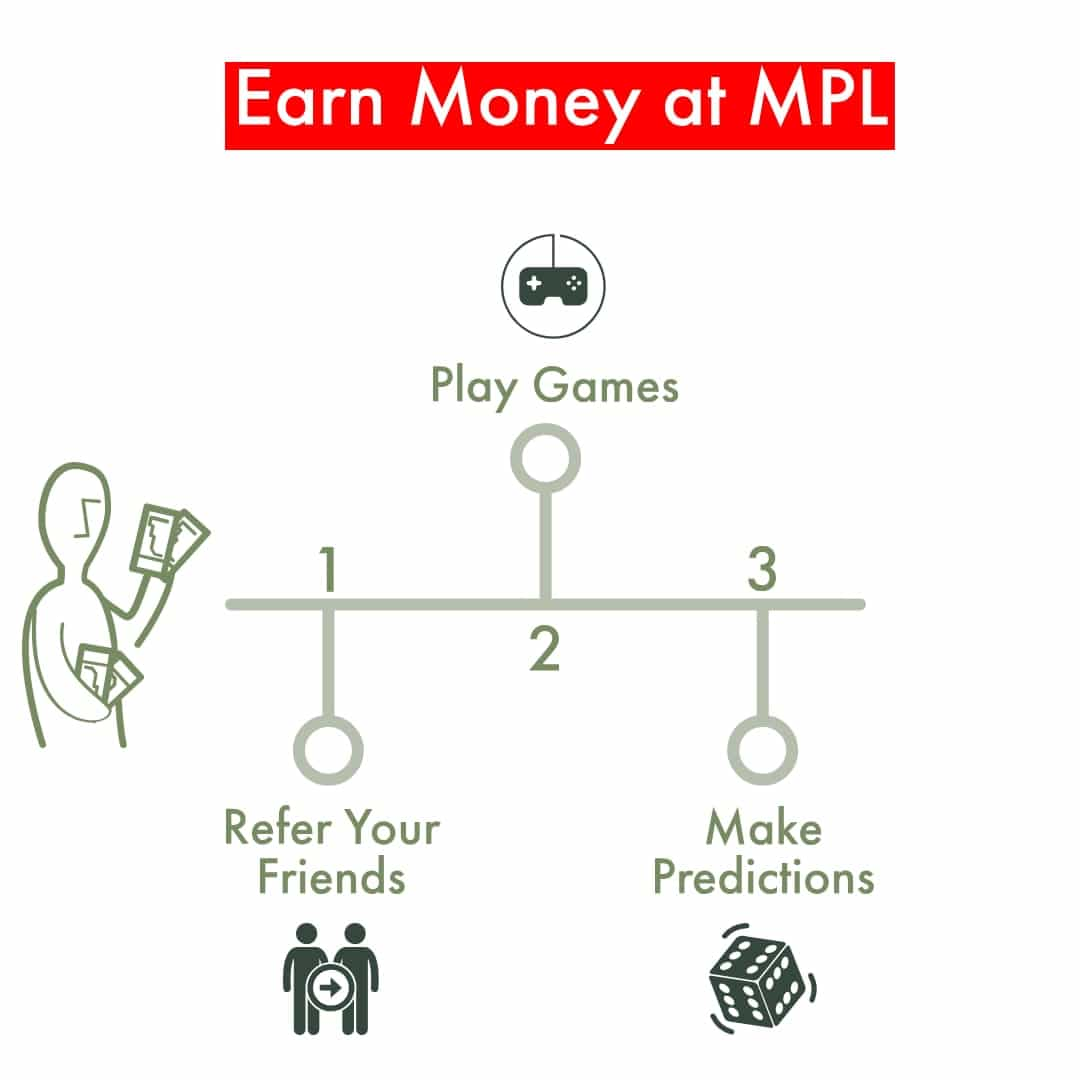 Earn Money At MPL