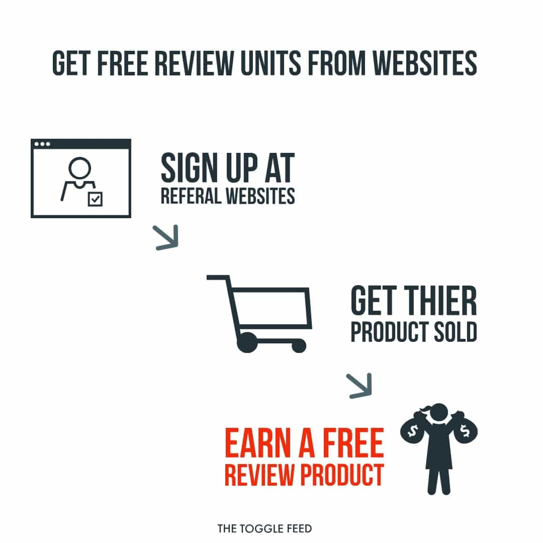 Get free Review Units