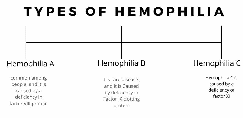 types of hemophilia